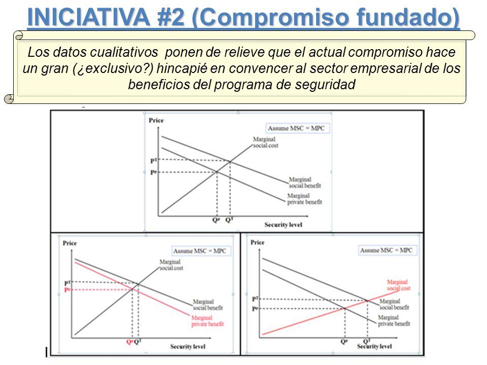 INICIATIVA #2 (Compromiso fundado) Los datos cualitativos ponen de relieve que el actual compromiso hace un gran (¿exclusivo ) hincapié en convencer al sector empresarial de los beneficios del programa de seguridad
