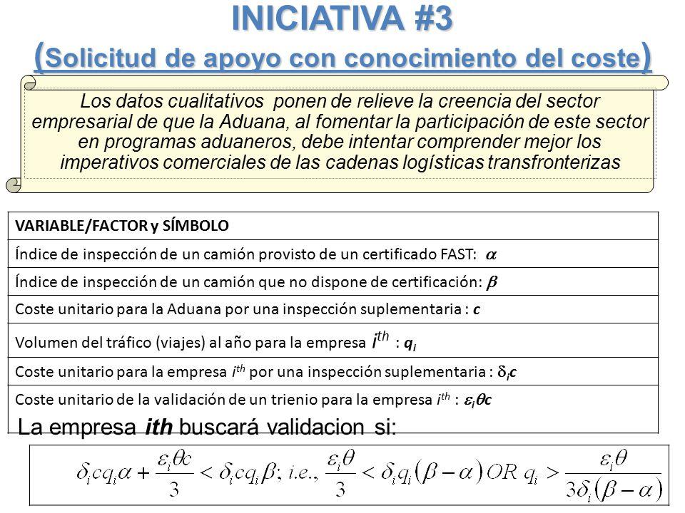 INICIATIVA #3 ( Solicitud de apoyo con conocimiento del coste ) VARIABLE/FACTOR y SÍMBOLO Índice de inspección de un camión provisto de un certificado FAST:  Índice de inspección de un camión que no dispone de certificación:  Coste unitario para la Aduana por una inspección suplementaria : c Volumen del tráfico (viajes) al año para la empresa i th : q i Coste unitario para la empresa i th por una inspección suplementaria :  i c Coste unitario de la validación de un trienio para la empresa i th :  i  c La empresa ith buscará validacion si: Los datos cualitativos ponen de relieve la creencia del sector empresarial de que la Aduana, al fomentar la participación de este sector en programas aduaneros, debe intentar comprender mejor los imperativos comerciales de las cadenas logísticas transfronterizas