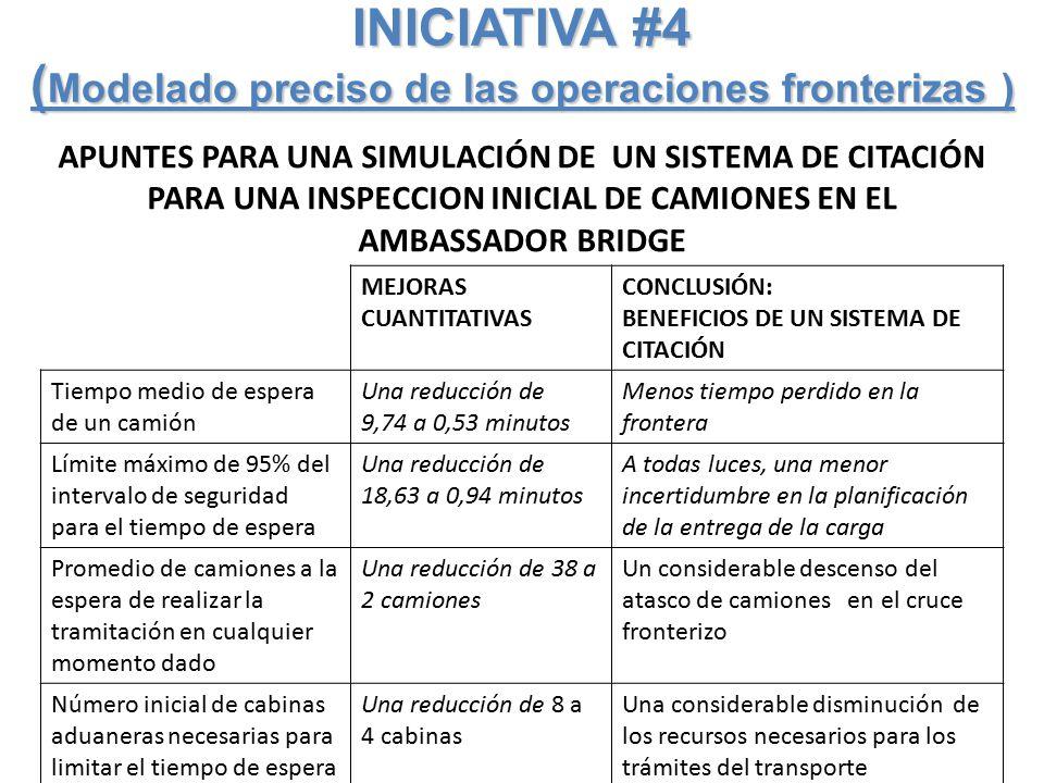 INICIATIVA #4 ( Modelado preciso de las operaciones fronterizas ) APUNTES PARA UNA SIMULACIÓN DE UN SISTEMA DE CITACIÓN PARA UNA INSPECCION INICIAL DE CAMIONES EN EL AMBASSADOR BRIDGE MEJORAS CUANTITATIVAS CONCLUSIÓN: BENEFICIOS DE UN SISTEMA DE CITACIÓN Tiempo medio de espera de un camión Una reducción de 9,74 a 0,53 minutos Menos tiempo perdido en la frontera Límite máximo de 95% del intervalo de seguridad para el tiempo de espera Una reducción de 18,63 a 0,94 minutos A todas luces, una menor incertidumbre en la planificación de la entrega de la carga Promedio de camiones a la espera de realizar la tramitación en cualquier momento dado Una reducción de 38 a 2 camiones Un considerable descenso del atasco de camiones en el cruce fronterizo Número inicial de cabinas aduaneras necesarias para limitar el tiempo de espera a 0,53 minutos (es decir, tiempo medio alcanzable con un sistema de citación) Una reducción de 8 a 4 cabinas Una considerable disminución de los recursos necesarios para los trámites del transporte