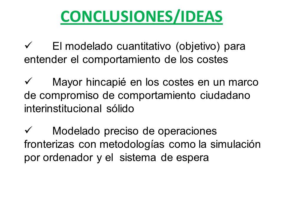 CONCLUSIONES/IDEAS El modelado cuantitativo (objetivo) para entender el comportamiento de los costes Mayor hincapié en los costes en un marco de compromiso de comportamiento ciudadano interinstitucional sólido Modelado preciso de operaciones fronterizas con metodologías como la simulación por ordenador y el sistema de espera