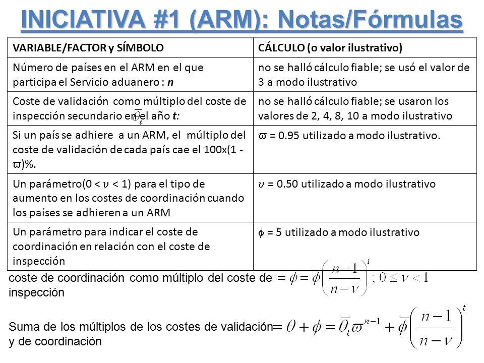 INICIATIVA #1 (ARM): Notas/Fórmulas VARIABLE/FACTOR y SÍMBOLOCÁLCULO (o valor ilustrativo) Número de países en el ARM en el que participa el Servicio aduanero : n no se halló cálculo fiable; se usó el valor de 3 a modo ilustrativo Coste de validación como múltiplo del coste de inspección secundario en el año t: no se halló cálculo fiable; se usaron los valores de 2, 4, 8, 10 a modo ilustrativo Si un país se adhiere a un ARM, el múltiplo del coste de validación de cada país cae el 100x(1 -  )%.