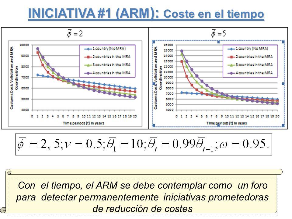 INICIATIVA #1 (ARM ): Coste en el tiempo Con el tiempo, el ARM se debe contemplar como un foro para detectar permanentemente iniciativas prometedoras de reducción de costes