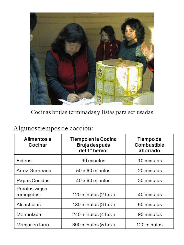 Cocinas brujas terminadas y listas para ser usadas Alimentos a Cocinar Tiempo en la Cocina Bruja después del 1° hervor Tiempo de Combustible ahorrado Fideos30 minutos 10 minutos Arroz Graneado50 a 60 minutos 20 minutos Papas Cocidas40 a 60 minutos 30 minutos Porotos viejos remojados120 minutos (2 hrs.) 40 minutos Alcachofas180 minutos (3 hrs.) 60 minutos Mermelada240 minutos (4 hrs.) 90 minutos Manjar en tarro300 minutos (5 hrs.)120 minutos Algunos tiempos de cocción: