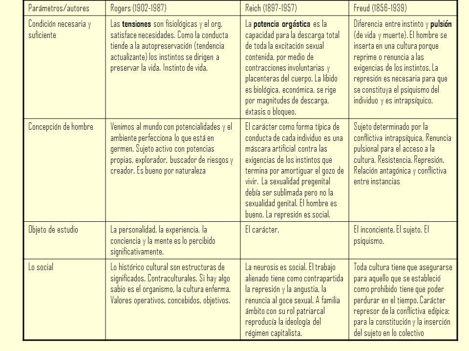 Parámetros/autoresRogers (1902-1987)Reich (1897-1957)Freud (1856-1939) Condición necesaria y suficiente Las tensiones son fisiológicas y el org.