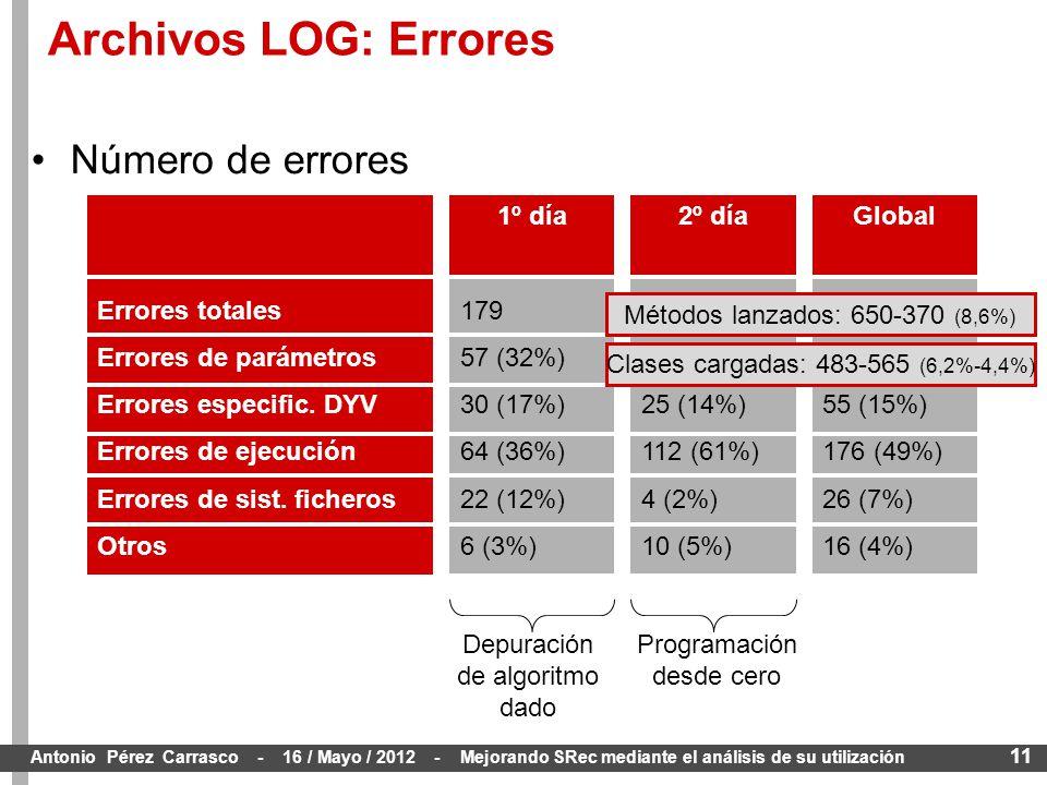 11 Antonio Pérez Carrasco - 16 / Mayo / 2012 - Mejorando SRec mediante el análisis de su utilización Número de errores Space 362 89 (25%) 55 (15%) 176 (49%) 26 (7%) 16 (4%) GlobalSpace 183 32 (17%) 25 (14%) 112 (61%) 4 (2%) 10 (5%) 2º díaSpace 179 57 (32%) 30 (17%) 64 (36%) 22 (12%) 6 (3%) 1º día Errores totales Errores de parámetros Errores especific.