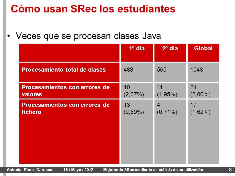 8 Antonio Pérez Carrasco - 16 / Mayo / 2012 - Mejorando SRec mediante el análisis de su utilización Veces que se procesan clases Java Space 1048 21 (2,00%) 17 (1.62%) GlobalSpace 565 11 (1,95%) 4 (0,71%) 2º díaSpace 483 10 (2,07%) 13 (2,69%) 1º día Procesamiento total de clases Procesamientos con errores de valores Procesamientos con errores de fichero Cómo usan SRec los estudiantes