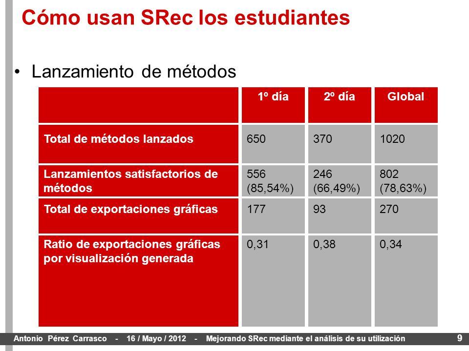 9 Antonio Pérez Carrasco - 16 / Mayo / 2012 - Mejorando SRec mediante el análisis de su utilización Lanzamiento de métodos Space 1020 802 (78,63%) 270 0,34 GlobalSpace 370 246 (66,49%) 93 0,38 2º díaSpace 650 556 (85,54%) 177 0,31 1º día Total de métodos lanzados Lanzamientos satisfactorios de métodos Total de exportaciones gráficas Ratio de exportaciones gráficas por visualización generada Cómo usan SRec los estudiantes
