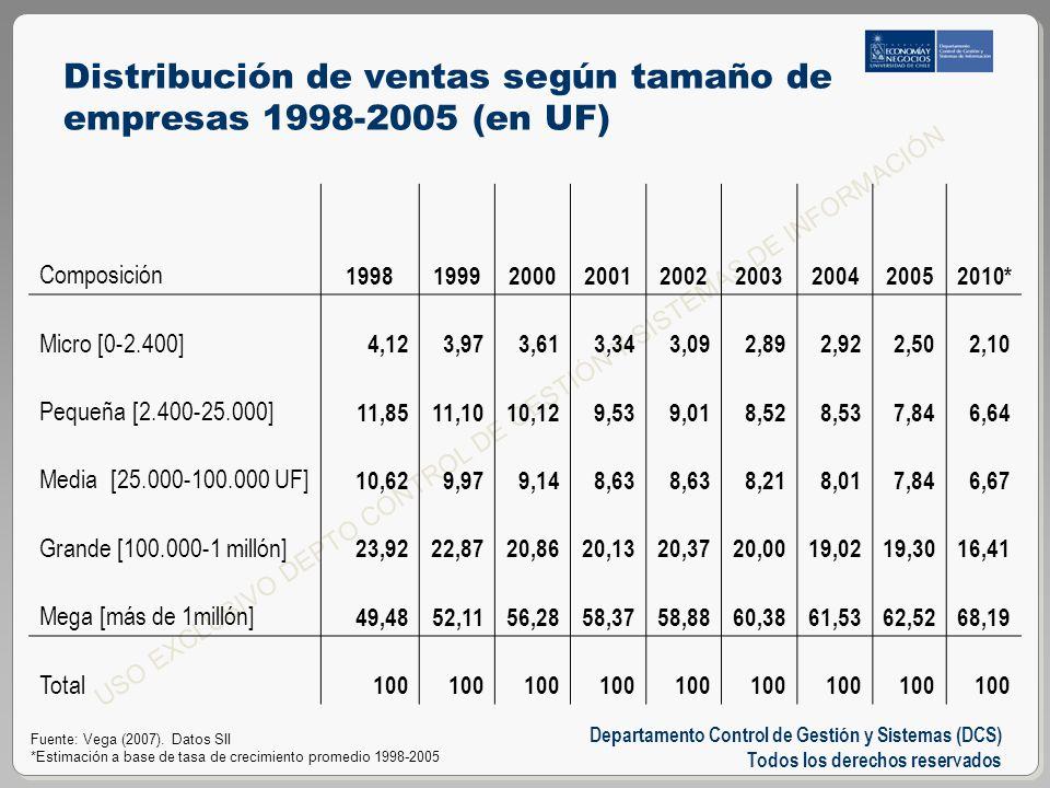 Departamento Control de Gestión y Sistemas (DCS) Todos los derechos reservados USO EXCLUSIVO DEPTO CONTROL DE GESTIÓN Y SISTEMAS DE INFORMACIÓN Distribución de ventas según tamaño de empresas 1998-2005 (en UF) Fuente: Vega (2007).