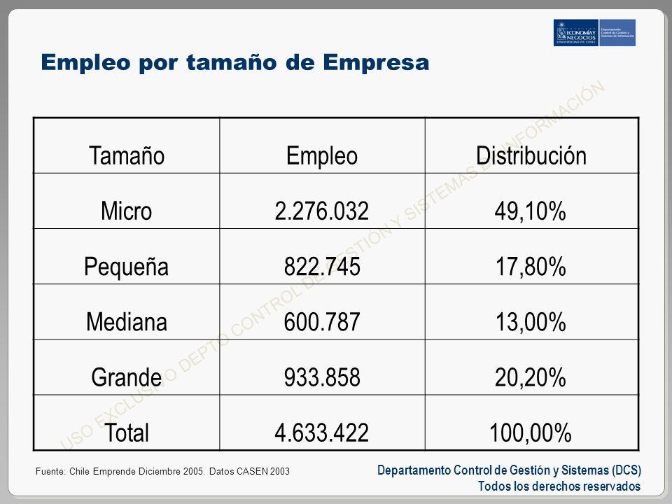 Departamento Control de Gestión y Sistemas (DCS) Todos los derechos reservados USO EXCLUSIVO DEPTO CONTROL DE GESTIÓN Y SISTEMAS DE INFORMACIÓN Empleo por tamaño de Empresa TamañoEmpleoDistribución Micro2.276.03249,10% Pequeña822.74517,80% Mediana600.78713,00% Grande933.85820,20% Total4.633.422100,00% Fuente: Chile Emprende Diciembre 2005.