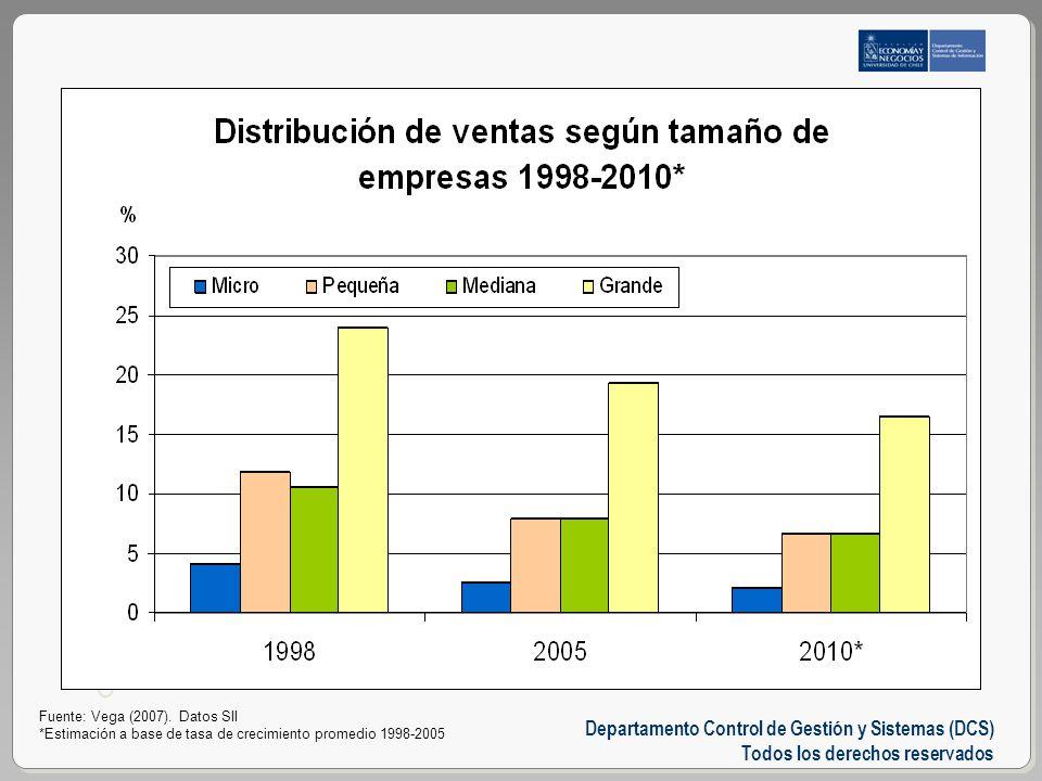 Departamento Control de Gestión y Sistemas (DCS) Todos los derechos reservados USO EXCLUSIVO DEPTO CONTROL DE GESTIÓN Y SISTEMAS DE INFORMACIÓN Fuente: Vega (2007).