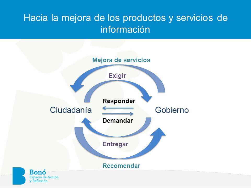 Hacia la mejora de los productos y servicios de información Ciudadanía Gobierno Mejora de servicios Responder Demandar Recomendar Entregar Exigir