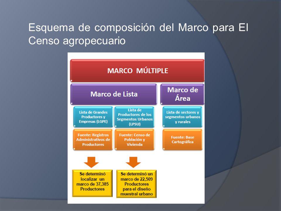 Esquema de composición del Marco para El Censo agropecuario