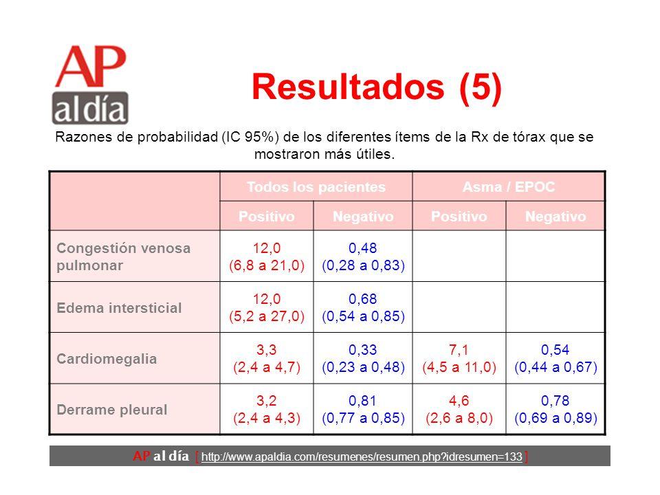 AP al día [ http://www.apaldia.com/resumenes/resumen.php idresumen=133 ] Resultados (4) Todos los pacientesAsma / EPOC PositivoNegativoPositivoNegativo Tercer ruido 11 (4,9 a 25,0)0,88 (0,83 a 0,94)57,0 (7,6 a 425)0,83 (0,75 a 0,91) Reflujo hepato- yugular 6,4 (0,81 a 51.0)0,79 (0,62 a 1,0) Ingurgitación yugular 5,1 (3,2 a 7,9)0,66 (0,57a 0,77)4,3 (2,8 a 6,5)0,65 (0,54 a 0,78) Crepitantes 2,8 (1,9-4,1)0,51 (0,37 a 0,70)2,6 (2,1 a 3,3)0,39 (0,28 a 0,55) Soplos 2,6 (1,7 a 4,1)0,81 (0,73 a 0,90) Sibilantes 0,52 (0,38 a 0,71)1,3 (1,1 a 1,7)0,85 (0,65 a 1,1)1,2 (0,94 a 1,4) Edemas 2,3 (1,5 a 3,7)0,64 (0,47 a 0,87)2,7 (2,2 a 3,5)0,41 (0,30 a 0,57) Razones de probabilidad (IC 95%) de los diferentes ítems de la exploración que se mostraron más útiles.