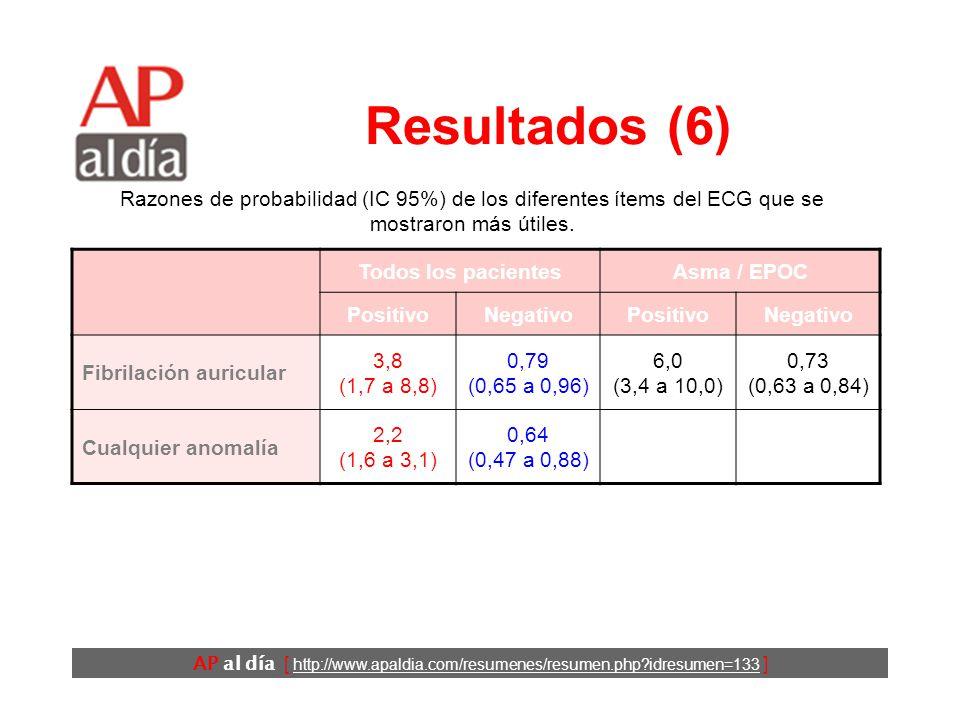 AP al día [ http://www.apaldia.com/resumenes/resumen.php idresumen=133 ] Resultados (5) Todos los pacientesAsma / EPOC PositivoNegativoPositivoNegativo Congestión venosa pulmonar 12,0 (6,8 a 21,0) 0,48 (0,28 a 0,83) Edema intersticial 12,0 (5,2 a 27,0) 0,68 (0,54 a 0,85) Cardiomegalia 3,3 (2,4 a 4,7) 0,33 (0,23 a 0,48) 7,1 (4,5 a 11,0) 0,54 (0,44 a 0,67) Derrame pleural 3,2 (2,4 a 4,3) 0,81 (0,77 a 0,85) 4,6 (2,6 a 8,0) 0,78 (0,69 a 0,89) Razones de probabilidad (IC 95%) de los diferentes ítems de la Rx de tórax que se mostraron más útiles.