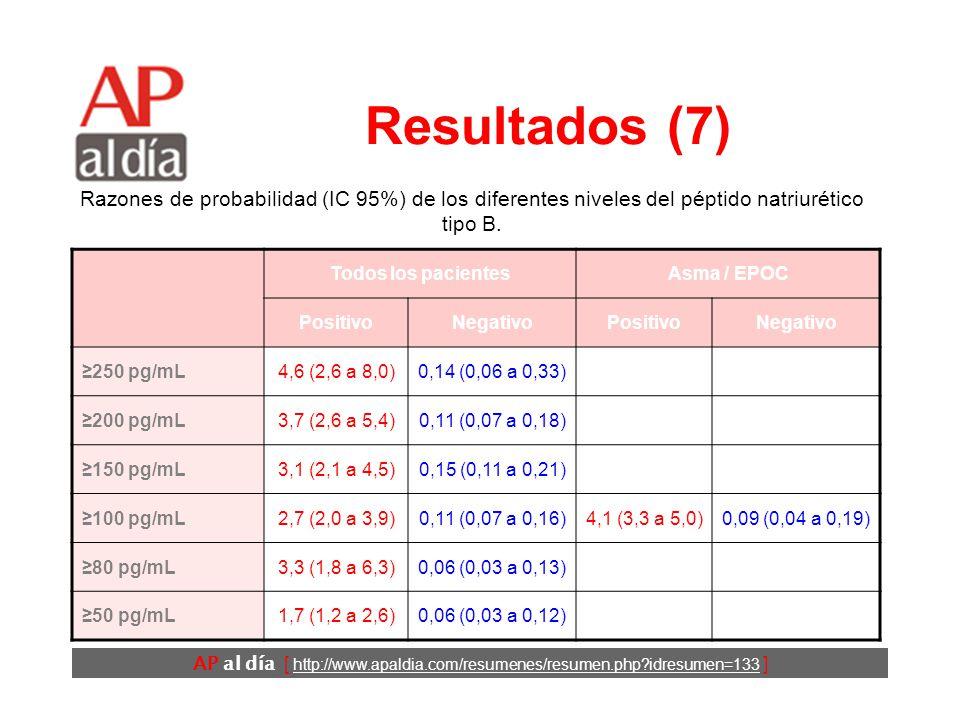 AP al día [ http://www.apaldia.com/resumenes/resumen.php idresumen=133 ] Resultados (6) Todos los pacientesAsma / EPOC PositivoNegativoPositivoNegativo Fibrilación auricular 3,8 (1,7 a 8,8) 0,79 (0,65 a 0,96) 6,0 (3,4 a 10,0) 0,73 (0,63 a 0,84) Cualquier anomalía 2,2 (1,6 a 3,1) 0,64 (0,47 a 0,88) Razones de probabilidad (IC 95%) de los diferentes ítems del ECG que se mostraron más útiles.