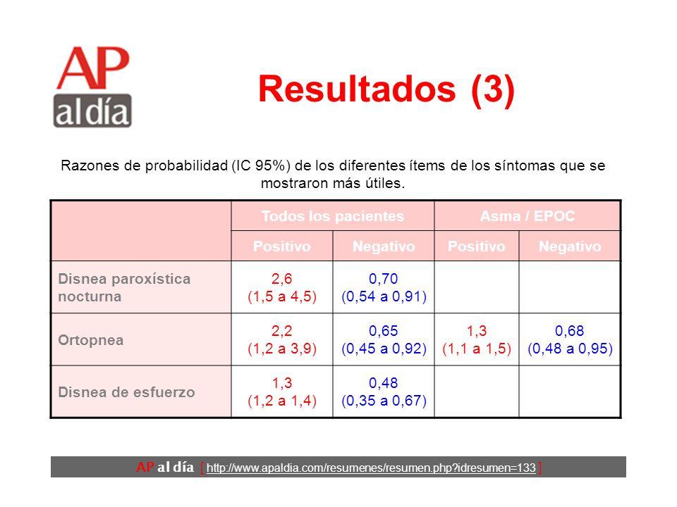 AP al día [ http://www.apaldia.com/resumenes/resumen.php idresumen=133 ] Resultados (2) Todos los pacientesAsma / EPOC PositivoNegativoPositivoNegativo Insuficiencia cardíaca 5,8 (4,1 a 8,0) 0,45 (0,38 a 0,53) Fibrilación auricular 4,1 (2,5 a 6,6) 0,74 (0,63 a 0,85) Infarto de miocardio 3,1 (2,0 a 4,9) 0,69 (0,52 a 0,82) 2,2 (1,4 a 3,5) 0,84 (0,74 a 0,96) Cardiopatía coronaria 1,8 (1,1 a 2,8) 0,68 (0,48 a 0,96) 2,0 (1,5 a 2,6) 0,67 (0,54 a 0,84) Razones de probabilidad (IC 95%) de los diferentes ítems de los antecedentes que se mostraron más útiles.