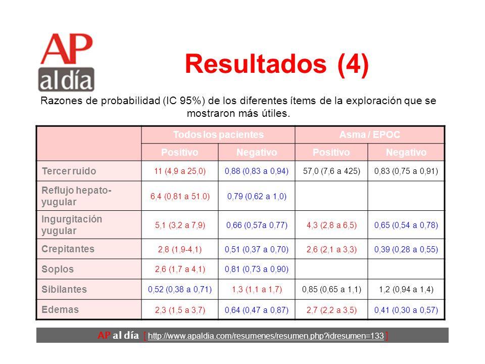 AP al día [ http://www.apaldia.com/resumenes/resumen.php idresumen=133 ] Resultados (3) Todos los pacientesAsma / EPOC PositivoNegativoPositivoNegativo Disnea paroxística nocturna 2,6 (1,5 a 4,5) 0,70 (0,54 a 0,91) Ortopnea 2,2 (1,2 a 3,9) 0,65 (0,45 a 0,92) 1,3 (1,1 a 1,5) 0,68 (0,48 a 0,95) Disnea de esfuerzo 1,3 (1,2 a 1,4) 0,48 (0,35 a 0,67) Razones de probabilidad (IC 95%) de los diferentes ítems de los síntomas que se mostraron más útiles.