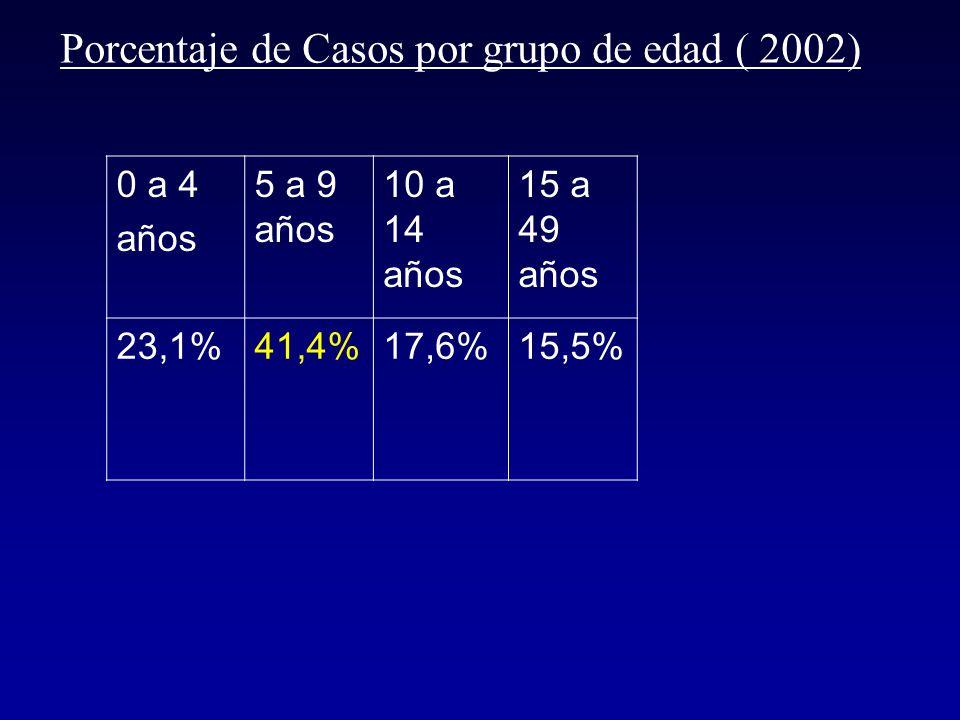 Casos de hepatitis A notificados al Sinave Junio del 2003 Año 2000 Año 2001 Año 2002 Año 2003 40392316362555821581