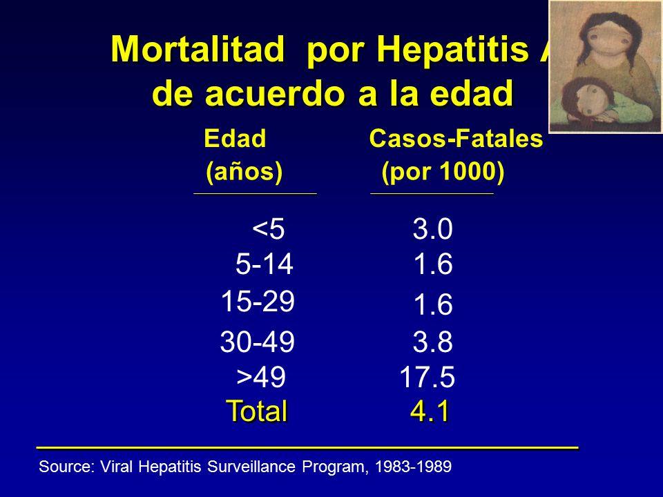 HEPATITIS A Otras formas clinicas Hepatitis fulminante La tasa de mortalidad es alrededor del 80% y el Tx es un tratamiento alternativo para aquellos pacientes sin posibilidades de sobrevida espontánea.