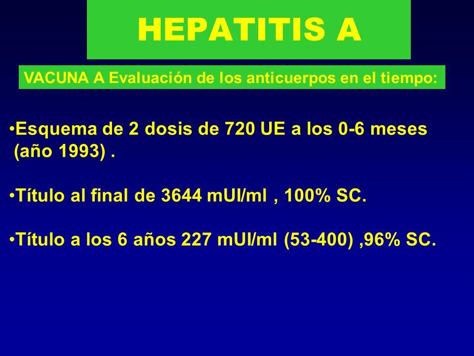 Vacuna de Hepatitis A.