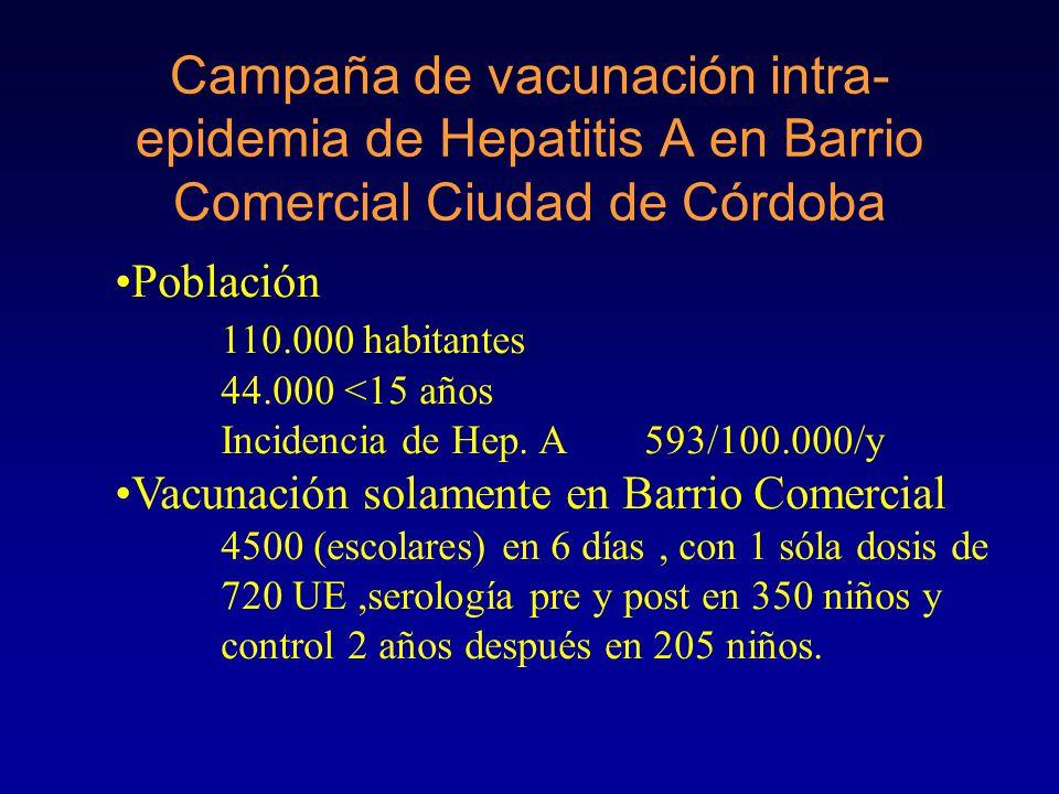 Profilaxis post-exposición con vacuna HAV La efectividad de la vacuna en la profilaxis post-exposición es de 83% La vacuna debe ser administrada no más de 8 días después de la exposición Lancet 1999;353:1136-1139.