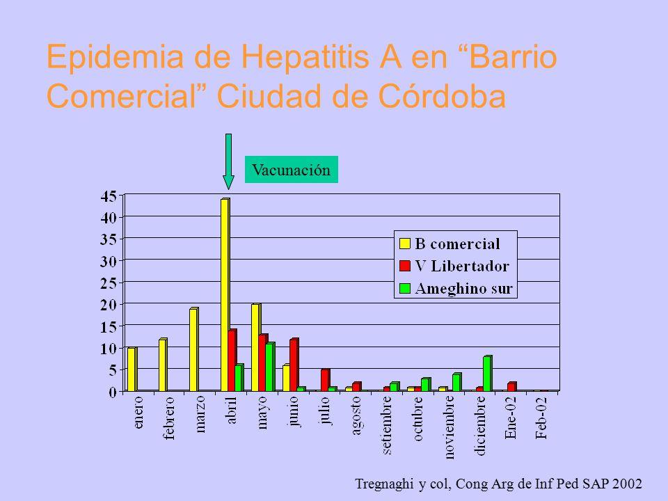 Campaña de vacunación intra- epidemia de Hepatitis A en Barrio Comercial Ciudad de Córdoba Población 110.000 habitantes 44.000 <15 años Incidencia de Hep.