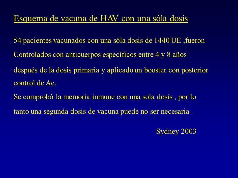 Epidemia de Hepatitis A en Barrio Comercial Ciudad de Córdoba Vacunación Tregnaghi y col, Cong Arg de Inf Ped SAP 2002