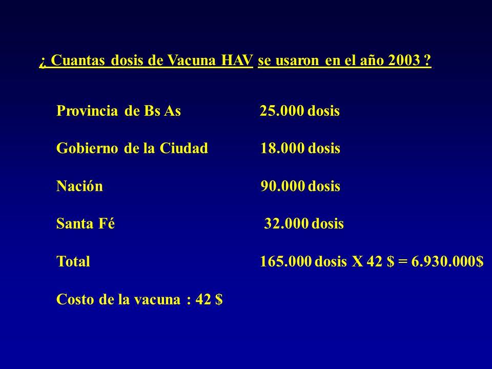 Conclusión La vacunación Universal con vacuna de hepatitis A es una estrategia más que adecuada, que no sólo produce ahorro en salud sino que también evita morbilidad relacionada con los trasplantes hepáticos y muertes de niños en la Argentina.