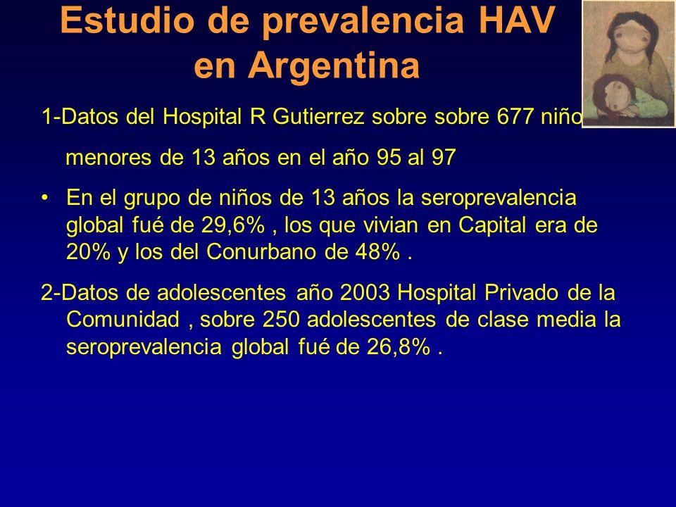 Estudio de prevalencia HAV en Argentina Sobre 3699 niños de 1 a 10 años.