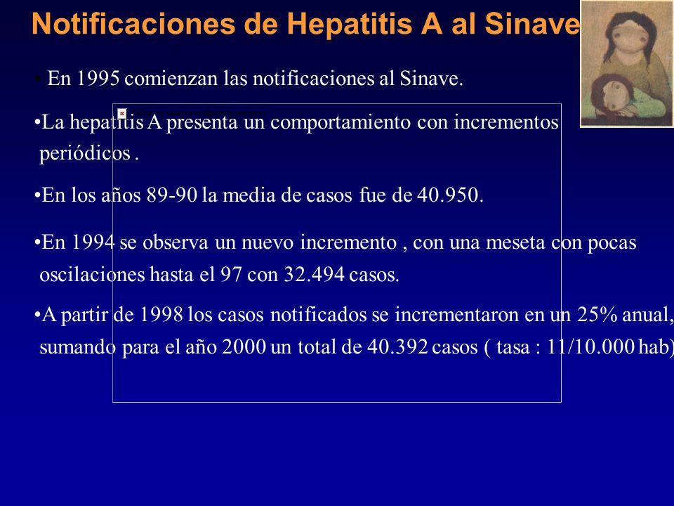 Hepatitis virales notificadas al Sinave Casos y Tasa por 100.000 hbs Año 2000-01 Hepatitis ATasa/100 Mil hab.