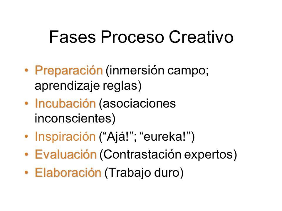 Fases Proceso Creativo PreparaciónPreparación (inmersión campo; aprendizaje reglas) IncubaciónIncubación (asociaciones inconscientes) Inspiración ( Ajá! ; eureka! ) EvaluaciónEvaluación (Contrastación expertos) ElaboraciónElaboración (Trabajo duro)