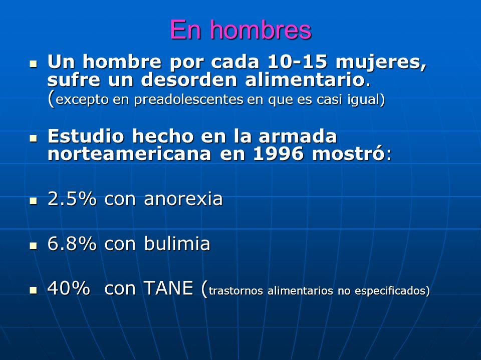 En hombres Un hombre por cada 10-15 mujeres, sufre un desorden alimentario.