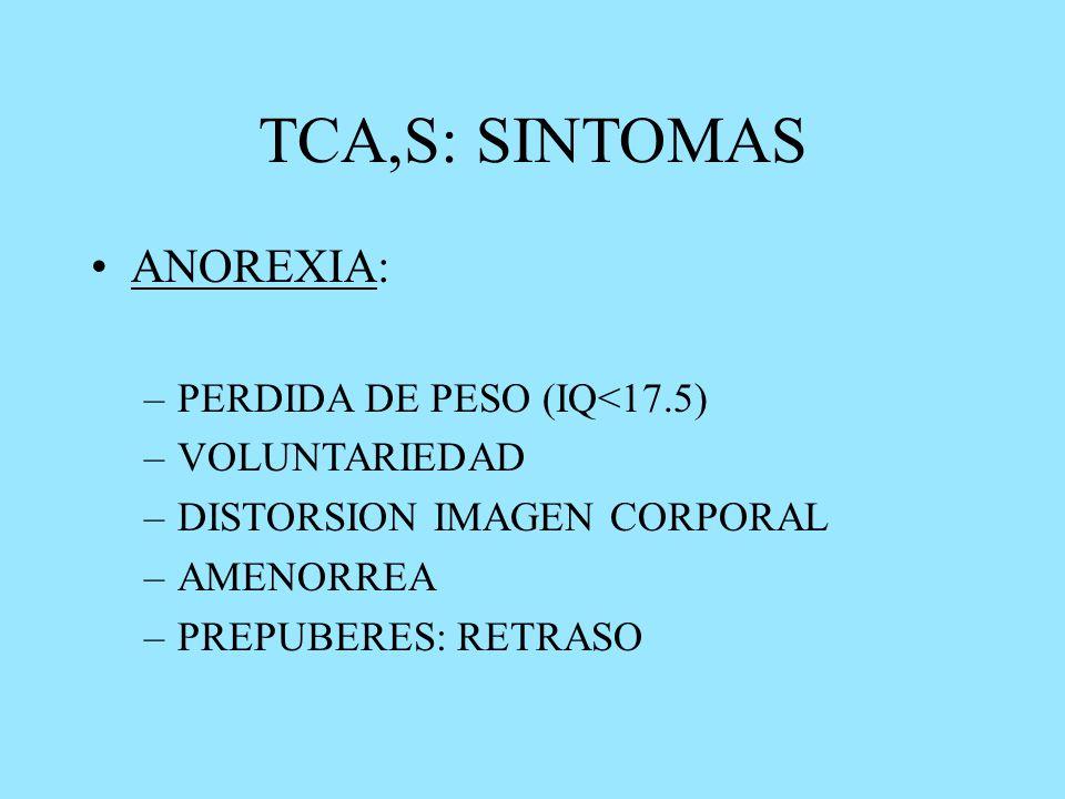 TCA,S: SINTOMAS ANOREXIA: –PERDIDA DE PESO (IQ<17.5) –VOLUNTARIEDAD –DISTORSION IMAGEN CORPORAL –AMENORREA –PREPUBERES: RETRASO