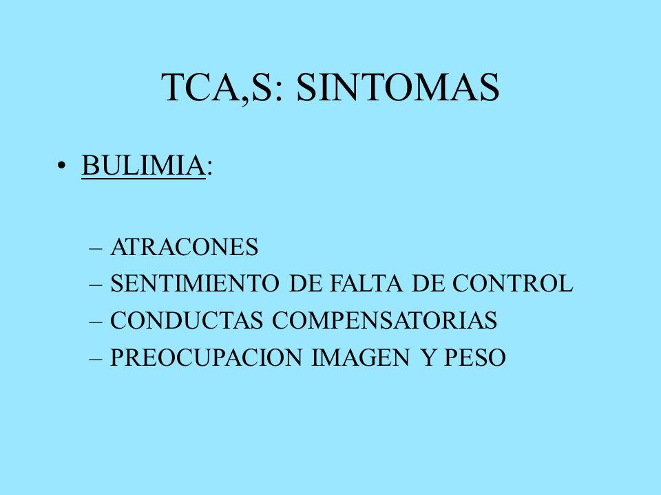 TCA,S: SINTOMAS BULIMIA: –ATRACONES –SENTIMIENTO DE FALTA DE CONTROL –CONDUCTAS COMPENSATORIAS –PREOCUPACION IMAGEN Y PESO