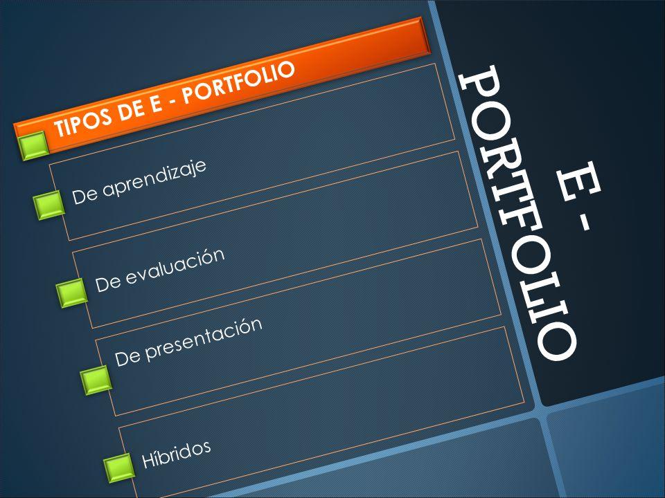 TIPOS DE E - PORTFOLIO De presentación De aprendizaje De evaluación Híbridos E - PORTFOLIO