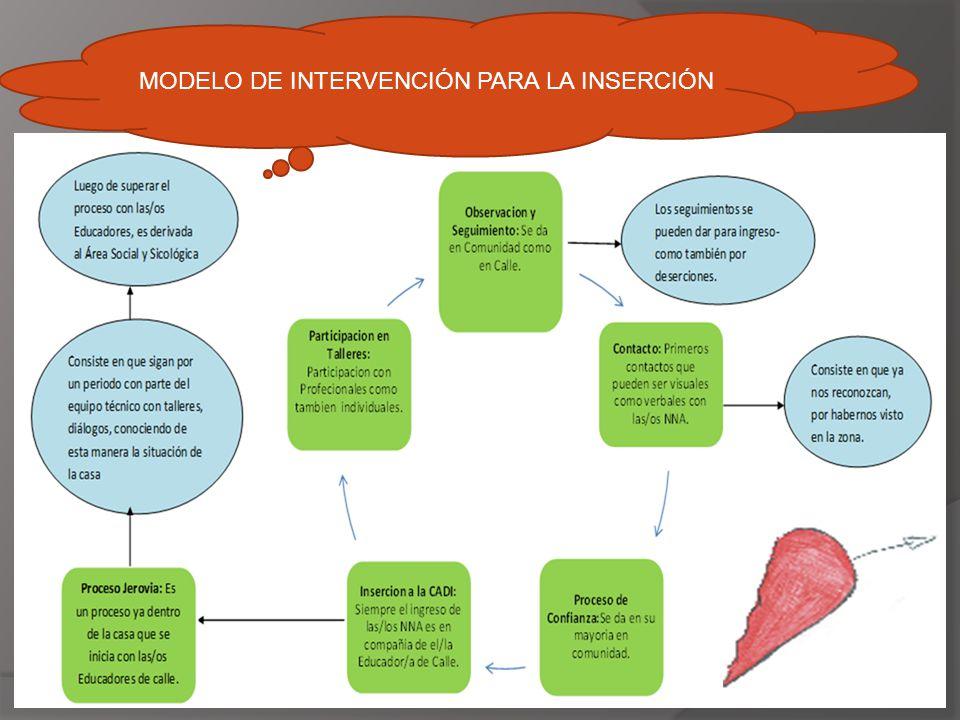 MODELO DE INTERVENCIÓN PARA LA INSERCIÓN