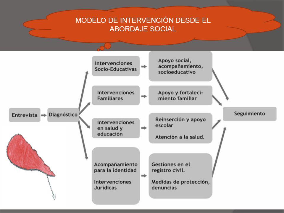 MODELO DE INTERVENCIÓN DESDE EL ABORDAJE SOCIAL