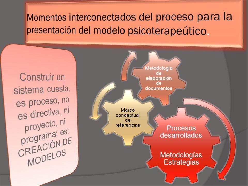Procesos desarrollados Metodologías Estrategias Marco conceptual de referencias Metodología de elaboración de documentos