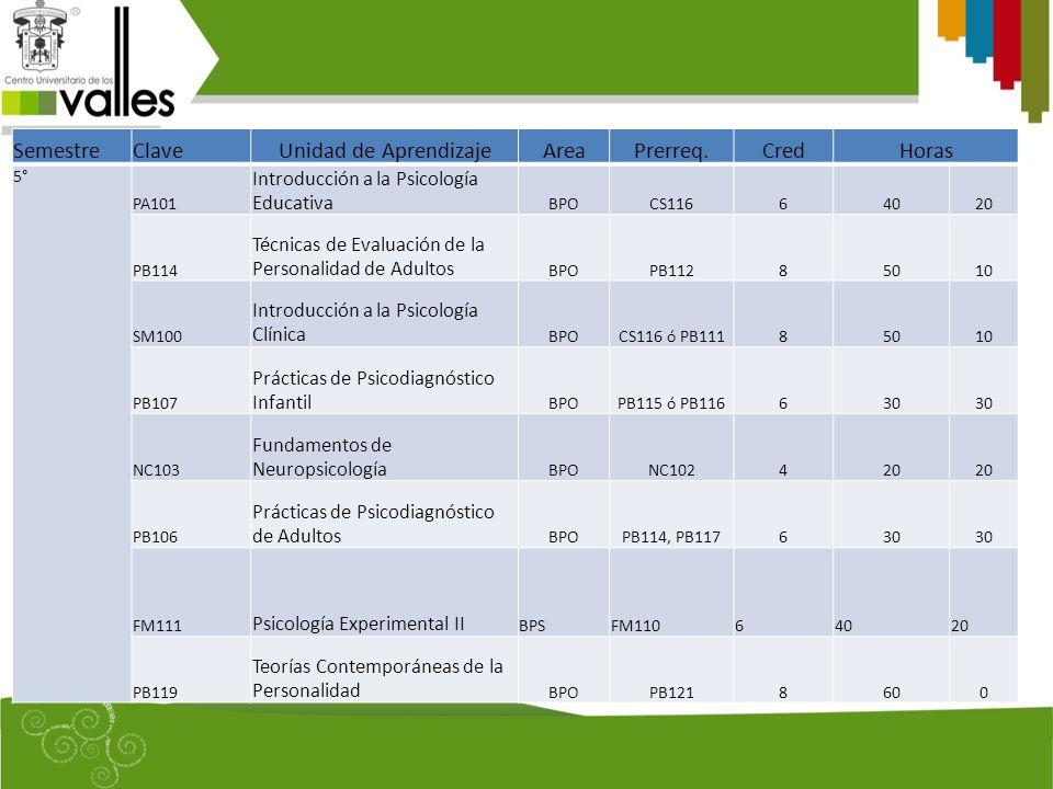 SemestreClaveUnidad de AprendizajeAreaPrerreq.CredHoras 5° PA101 Introducción a la Psicología Educativa BPOCS11664020 PB114 Técnicas de Evaluación de la Personalidad de Adultos BPOPB11285010 SM100 Introducción a la Psicología Clínica BPOCS116 ó PB11185010 PB107 Prácticas de Psicodiagnóstico Infantil BPOPB115 ó PB116630 NC103 Fundamentos de Neuropsicología BPONC102420 PB106 Prácticas de Psicodiagnóstico de Adultos BPOPB114, PB117630 FM111 Psicología Experimental II BPSFM11064020 PB119 Teorías Contemporáneas de la Personalidad BPOPB1218600