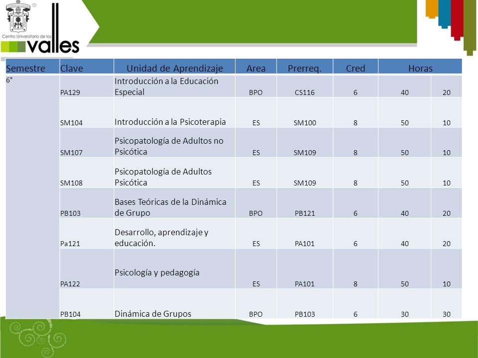 SemestreClaveUnidad de AprendizajeAreaPrerreq.CredHoras 6° PA129 Introducción a la Educación Especial BPOCS11664020 SM104 Introducción a la Psicoterapia ESSM10085010 SM107 Psicopatología de Adultos no Psicótica ESSM10985010 SM108 Psicopatología de Adultos Psicótica ESSM10985010 PB103 Bases Teóricas de la Dinámica de Grupo BPOPB12164020 Pa121 Desarrollo, aprendizaje y educación.