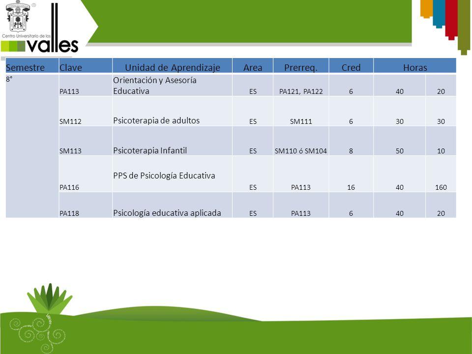 SemestreClaveUnidad de AprendizajeAreaPrerreq.CredHoras 8° PA113 Orientación y Asesoría Educativa ESPA121, PA12264020 SM112 Psicoterapia de adultos ESSM111630 SM113 Psicoterapia Infantil ESSM110 ó SM10485010 PA116 PPS de Psicología Educativa ESPA1131640160 PA118 Psicología educativa aplicada ESPA11364020