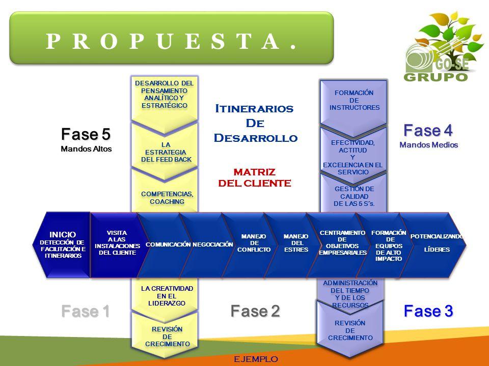 Fase 2 Fase 1 Fase 3 COMUNICACIÓN NEGOCIACIÓN MANEJO DE CONFLICTO MANEJO DE CONFLICTO MANEJO DEL ESTRES MANEJO DEL ESTRES CENTRAMIENTO DE OBJETIVOS EMPRESARIALES CENTRAMIENTO DE OBJETIVOS EMPRESARIALES FORMACIÓN DE EQUIPOS DE ALTO IMPACTO FORMACIÓN DE EQUIPOS DE ALTO IMPACTO POTENCIALIZANDO LÍDERES POTENCIALIZANDO LÍDERES DESARROLLO DEL PENSAMIENTO ANALÍTICO Y ESTRATÉGICO DESARROLLO DEL PENSAMIENTO ANALÍTICO Y ESTRATÉGICO EFECTIVIDAD, ACTITUD Y EXCELENCIA EN EL SERVICIO GESTIÓN DE CALIDAD DE LAS 5 S´s.