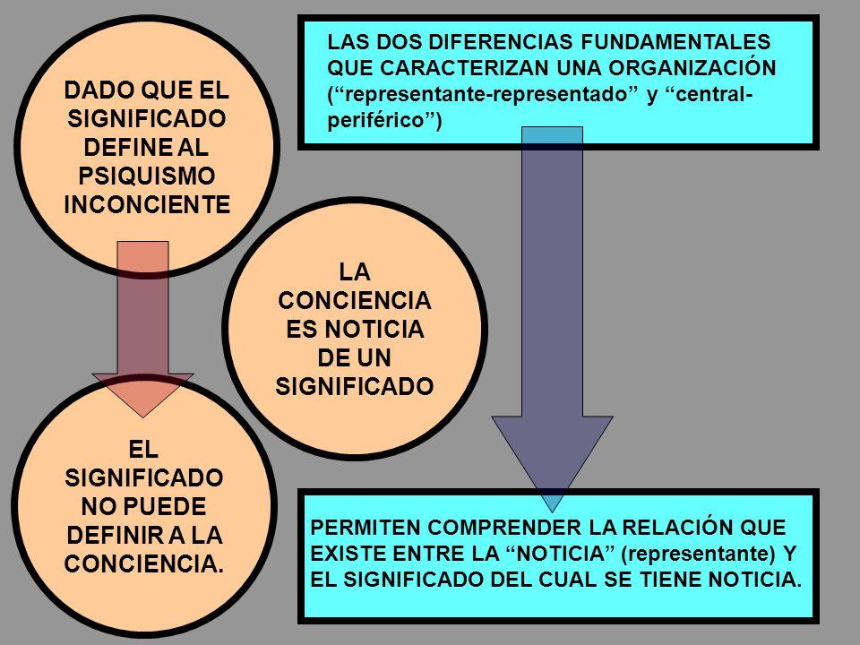 DADO QUE EL SIGNIFICADO DEFINE AL PSIQUISMO INCONCIENTE EL SIGNIFICADO NO PUEDE DEFINIR A LA CONCIENCIA.
