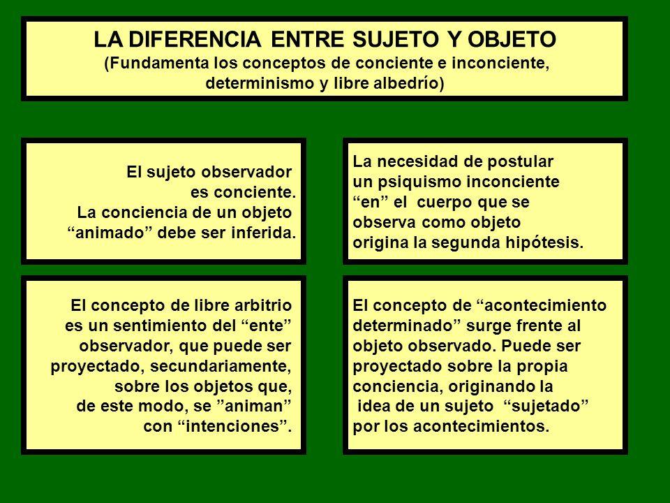 LA DIFERENCIA ENTRE SUJETO Y OBJETO (Fundamenta los conceptos de conciente e inconciente, determinismo y libre albedrío) El sujeto observador es conciente.