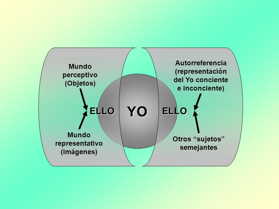 YO ELLO Autorreferencia (representación del Yo conciente e inconciente) Otros sujetos semejantes ELLO Mundo perceptivo (Objetos) Mundo representativo (imágenes)