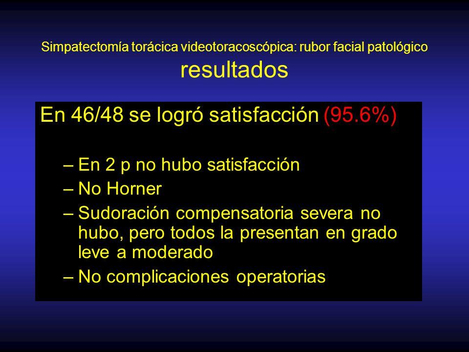 Simpatectomía torácica videotoracoscópica: rubor facial patológico resultados En 46/48 se logró satisfacción (95.6%) –En 2 p no hubo satisfacción –No Horner –Sudoración compensatoria severa no hubo, pero todos la presentan en grado leve a moderado –No complicaciones operatorias