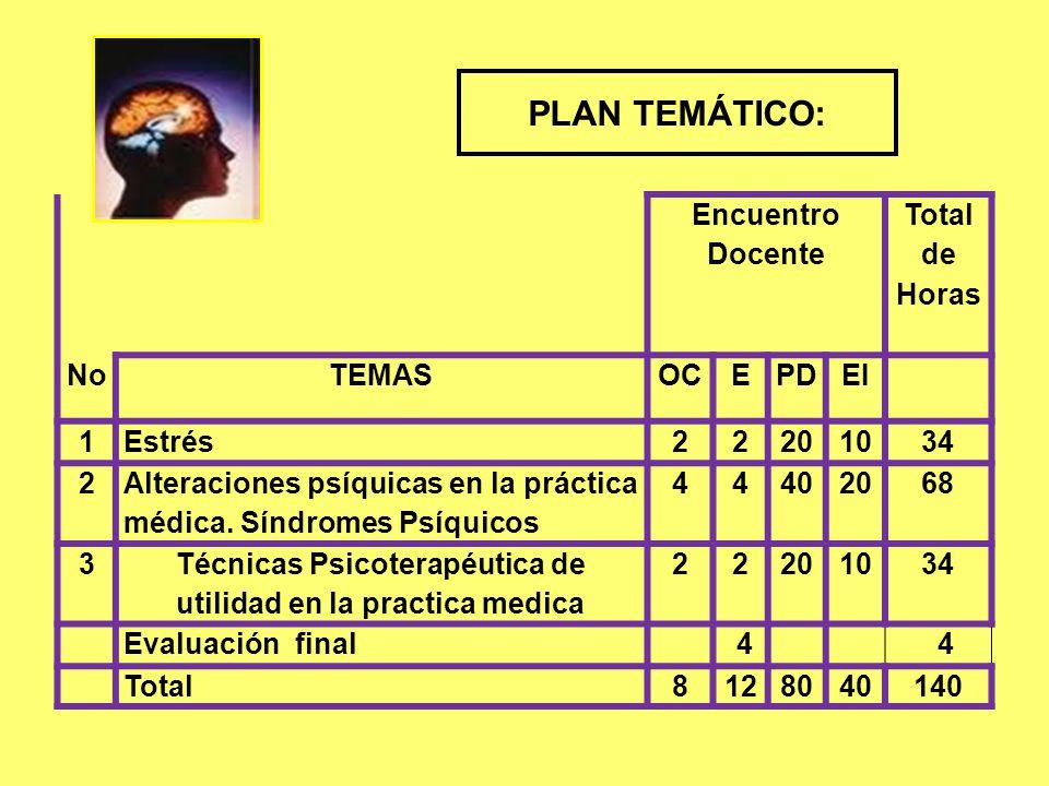 Encuentro Docente Total de Horas NoTEMASOCEPDEI 1Estrés22201034 2 Alteraciones psíquicas en la práctica médica.
