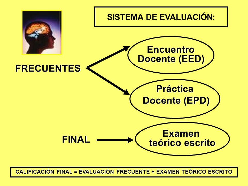 Encuentro Docente (EED) Práctica Docente (EPD) Docente (EPD) FRECUENTES FINAL Examen teórico escrito SISTEMA DE EVALUACIÓN: CALIFICACIÓN FINAL = EVALUACIÓN FRECUENTE + EXAMEN TEÓRICO ESCRITO