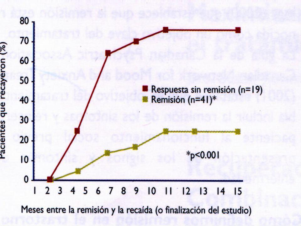 23-24-25/10/02CIGA II - Dr. M. Schapira - Tratamiento de la Depresión31/34