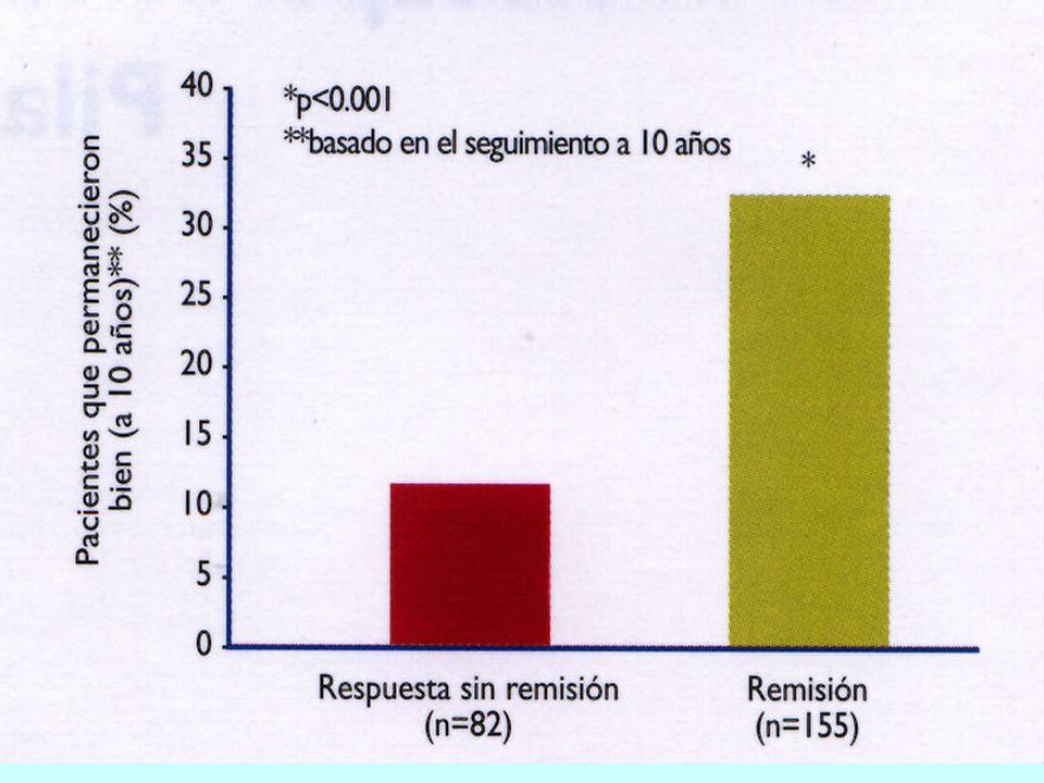 23-24-25/10/02CIGA II - Dr. M. Schapira - Tratamiento de la Depresión32/34